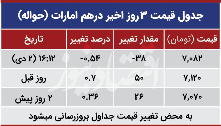 قیمت درهم امارات امروز دوم دی 99