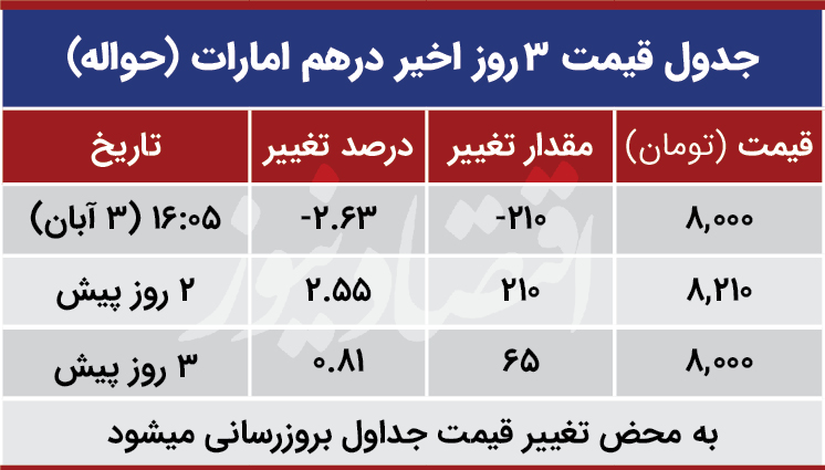قیمت درهم امارات امروز سوم آبان 99