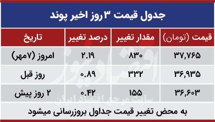 قیمت پوند امروز هفتم مهر 99