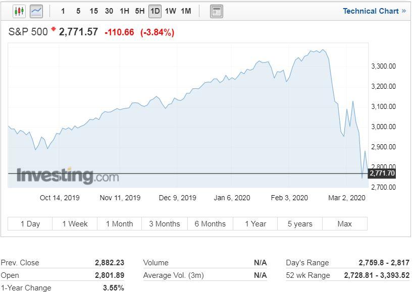 سقوط مجدد بازارهای جهانی؛ شاخص بورس نیویورک بیش از ۳.۵% ریزش کرد