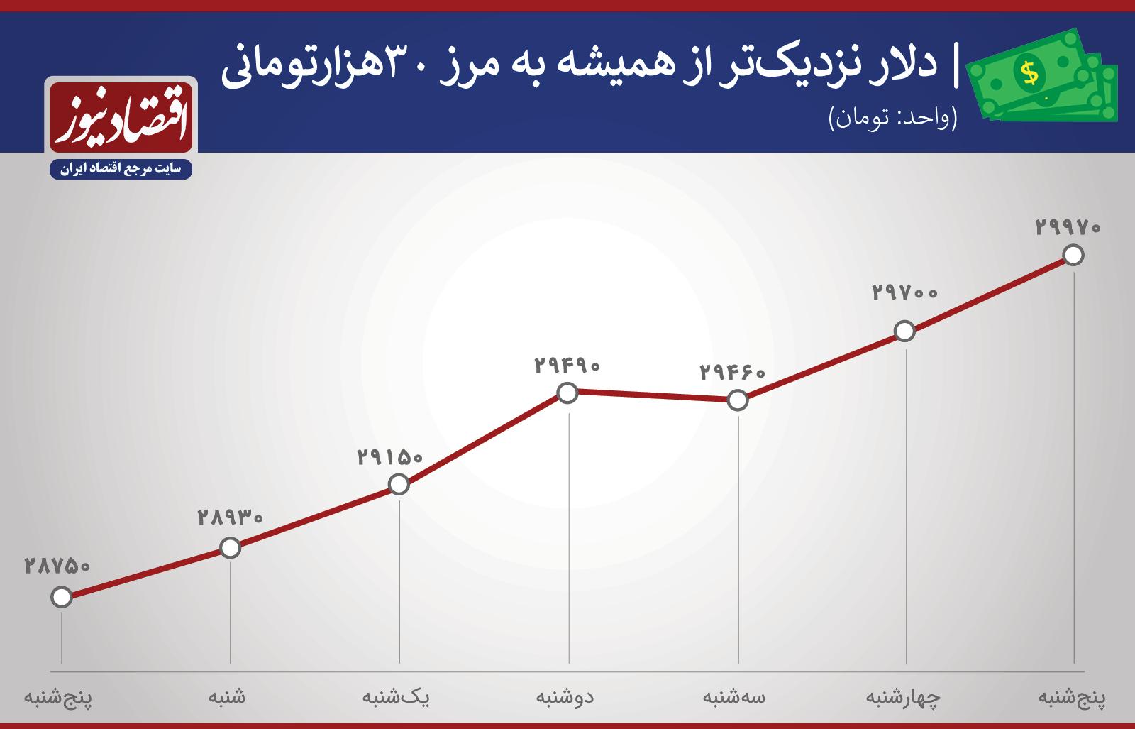 قیمت دلار در هفته سوم مهر