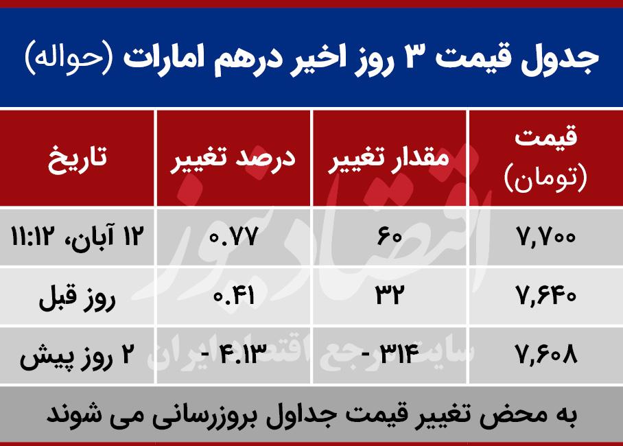 قیمت درهم امارات امروز 12 آبان 99
