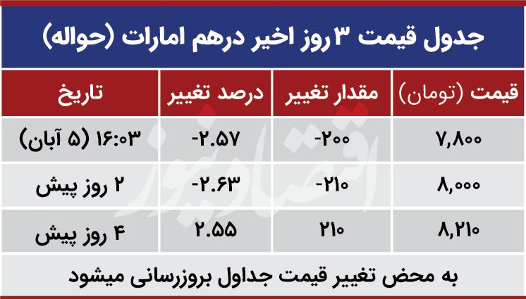 قیمت درهم امارات امروز پنجم آبان 99