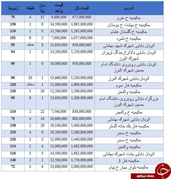 قیمت آپارتمان در منطقه حکیمیه + جدول - 2