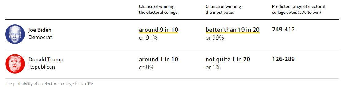 345  پیشبینی اکونومیست از نتیجه انتخابات ریاستجمهوری آمریکا 345