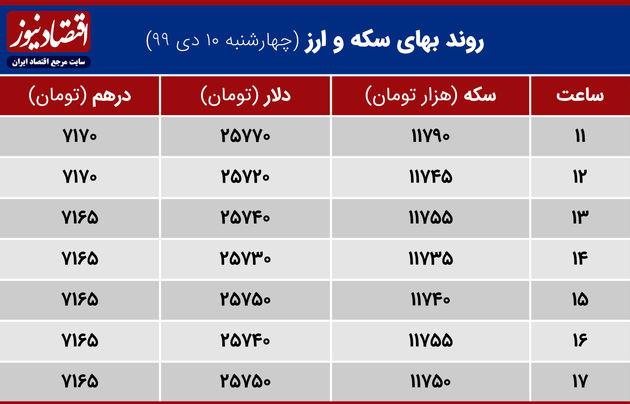 جدول نوسان سکه و ارز 10 دی 1399