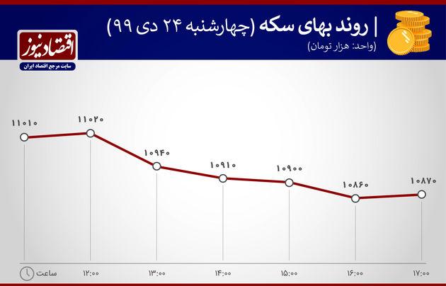 بازدهی بازارها 24 دی ماه 1399