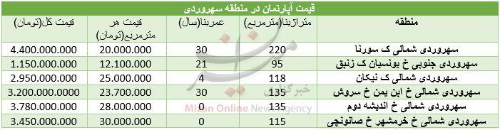 قیمت مسکن در منطقه سهروردی