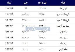 قیمت سکه و طلا امروز ۱۳۹۷/۱۲/۰۶ | قیمت سکه پایین آمد