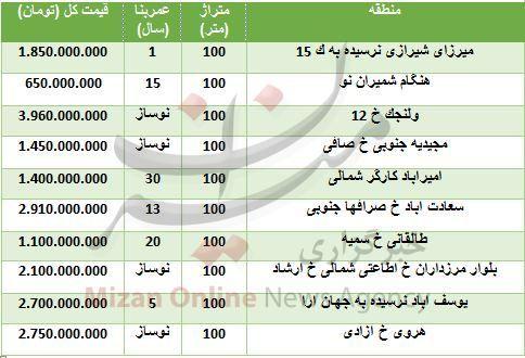 قیمت خانههای صد متری در تهران