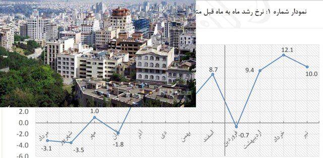 نمودار نوسانات بازار مسکن در یک سال اخیر