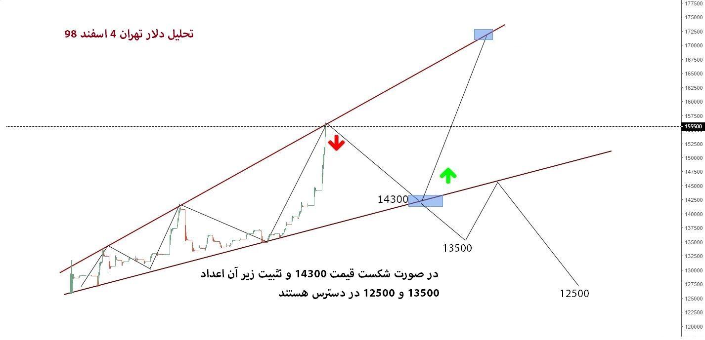 تحلیل دلار تهران مورخ 4 اسفند 98