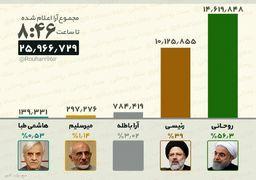 نتایج انتخابات 96 / نمودار درصد آرای کاندیدا ها طبق آخرین آمار اعلام شده