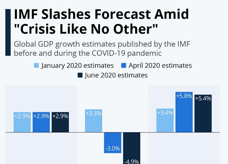 کرونا وبحران اقتصاد جهانی: رشد دنیا منفی؛ رشد چین مثبت (+نقشه)