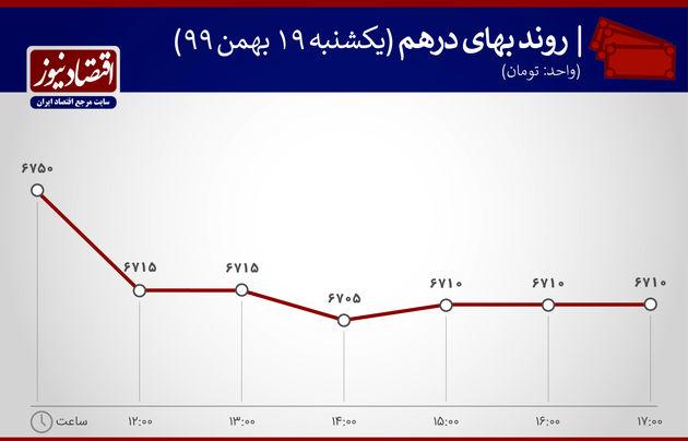 بازدهی بازارها 19 بهمن 1399