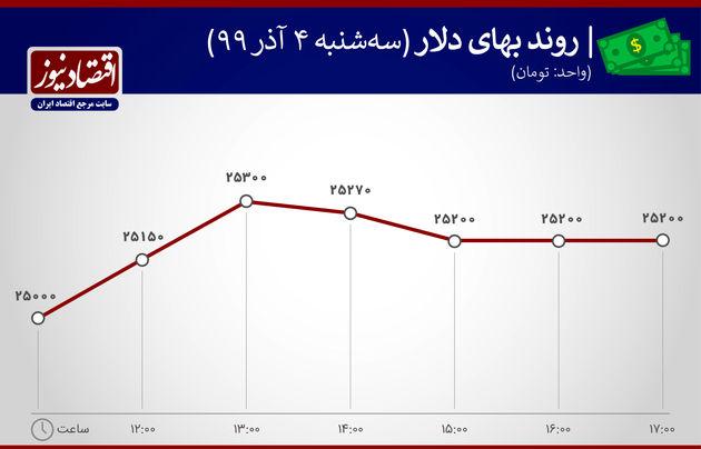 روند بهای دلار4 آذر 99