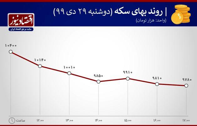 بازدهی بازارها 29 دی ماه 1399