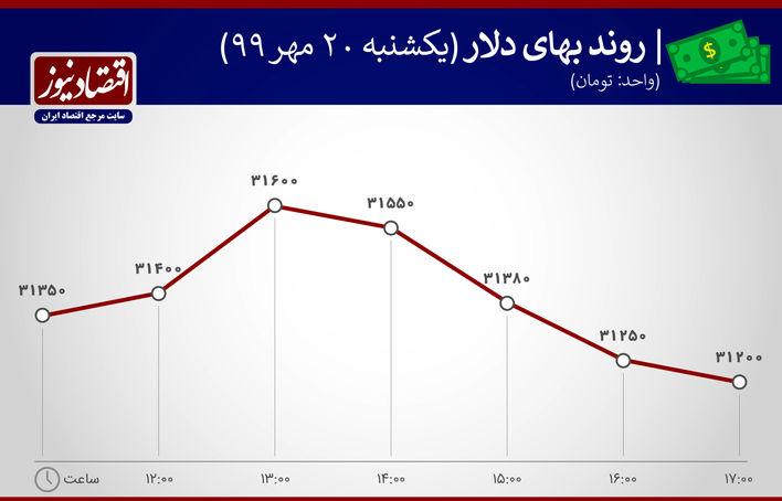 نوسان قیمت دلار20 مهر 99