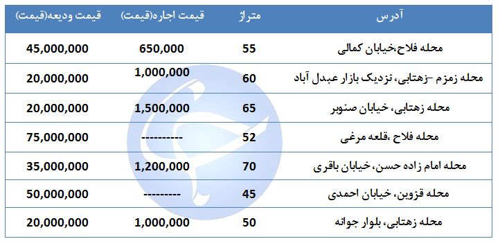 قیمت اجاره یک واحد مسکونی در منطقه ۱۶ تهران چقدر است؟ + جدول