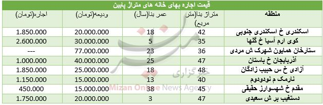 نرخ اجاره واحدهای کوچک در تهران