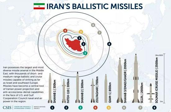 موشکی که اسرائیل را در ۷ دقیقه نابود میکند/ شهاب ۳؛ کلید واژه مرگ استکبار + فیلم و تصاویر