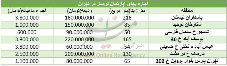 نرخ اجاره آپارتمانهای نوساز در تهران