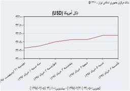 نمودار رشد قیمت دلار در هفته گذشته/ روند کاهشی قیمت یورو و پوند