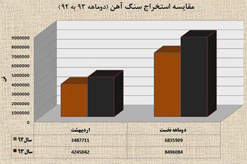 رشد 24 درصدی استخراج سنگ آهن در دوماهه 93