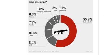 آمریکا نیمی از تسلیحات دنیا را تامین میکند
