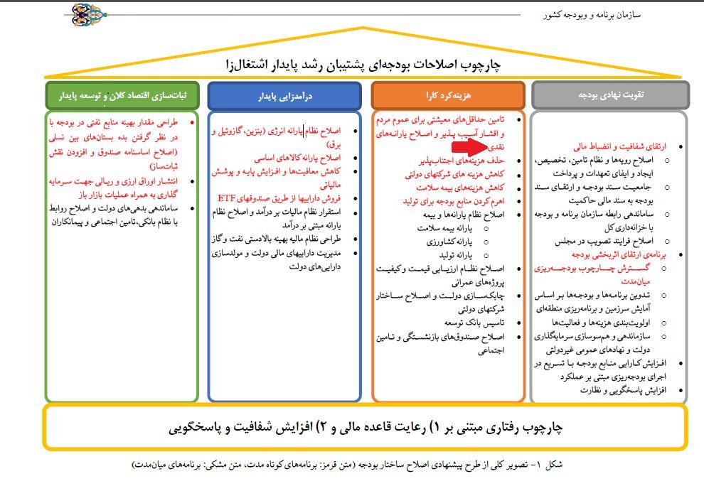 اصلاح ساختار بودجه اهرمی قوی برای حذف یارانه بگیران پولدار!/