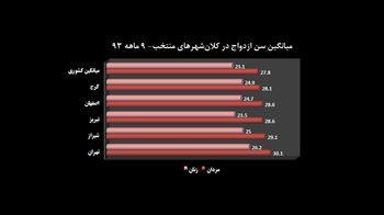 سنازدواج در کدام شهرها بالاتر است؟ / تفاوت سنازدواج در مناطق مختلف تهران