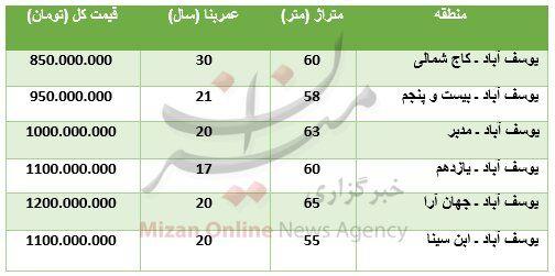 برای خرید آپارتمان در منطقه یوسف آباد چقدر باید پرداخت کرد؟