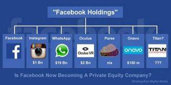 درآمد فیس بوک ۱۳۸ درصد افزایش یافت