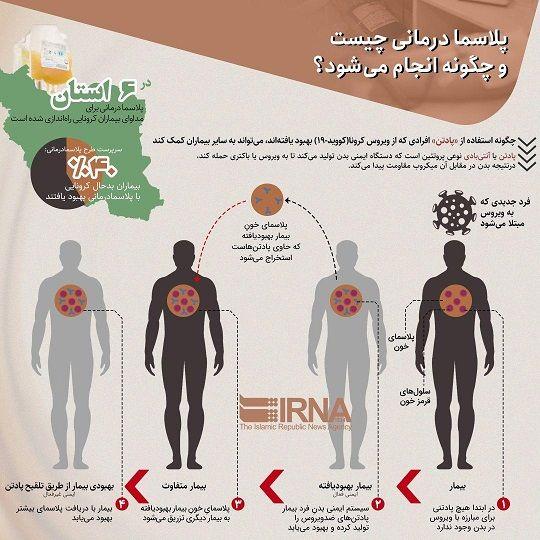 پلاسما درمانی چیست و چگونه انجام میشود؟ (اینفوگرافیک)
