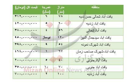 قیمت خرید آپارتمان در یافت آباد