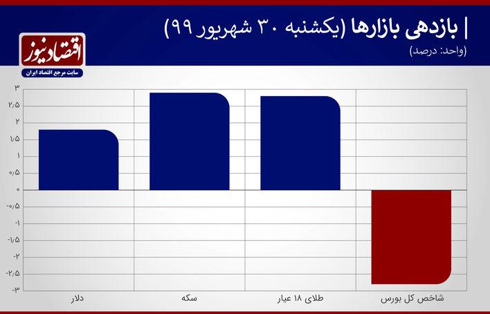 نمودار بازدهی بازارها 30 شهریور