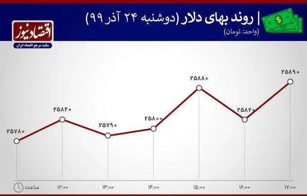 نمودار نوسان قیمت دلار 24 آذر 99