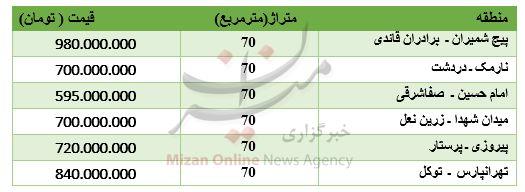 قیمت آپارتمانهای 70 متری در تهران