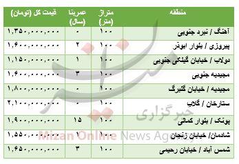 قیمت آپارتمانهای ۱۰۰ متری در تهران