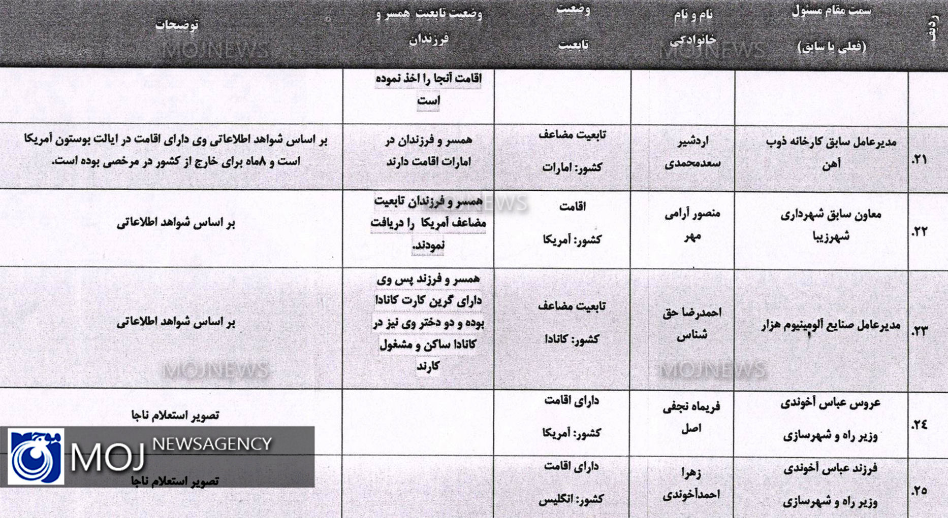 لیست افراد دو تابعیتی بر اساس ظن قوی 4