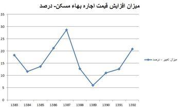 تورم 20درصدی اجاره خانه در سال 1392