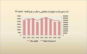 3.5 میلیون مسافرت هوایی در آذر 93