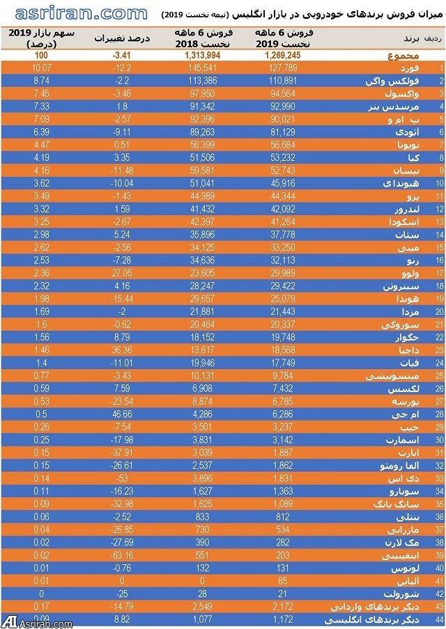 انگلیسی ها چه خودروهایی سوار می شوند؟! (+جدول)