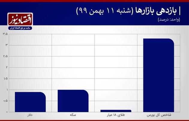 بازدهی بازارهای هفته سوم بهمن 99