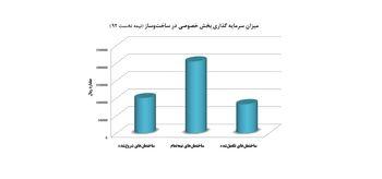 رشد 41 درصدی سرمایه گذاری در ساخت وساز