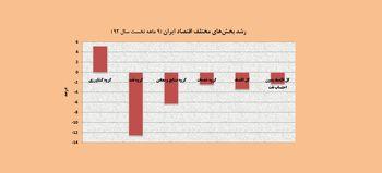 کشاورزی، تنها بخش مثبت اقتصاد ایران در 9 ماهه 92