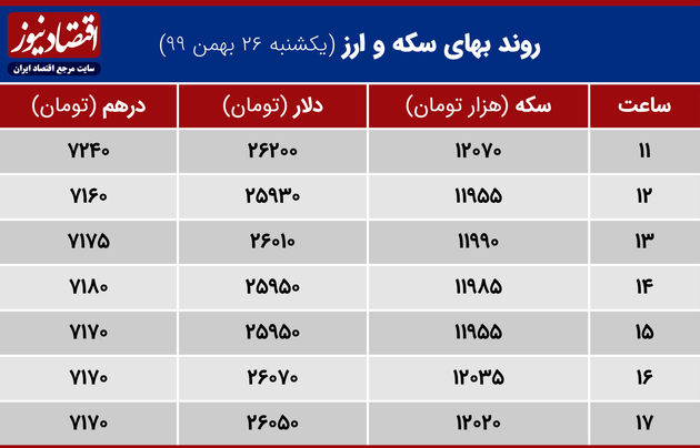 بازدهی بازارها 26 بهمن 1399