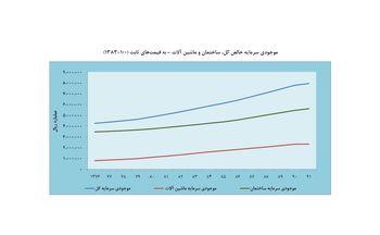 رشد موجودی سرمایه اقتصاد ایران کند شد