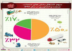 اکثر نیروی کار ایرانی در چه بخشی فعال است؟+ دادهنما