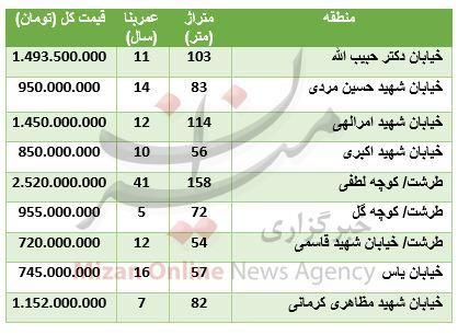 قیمت آپارتمان در منطقه طرشت + جدول قیمت